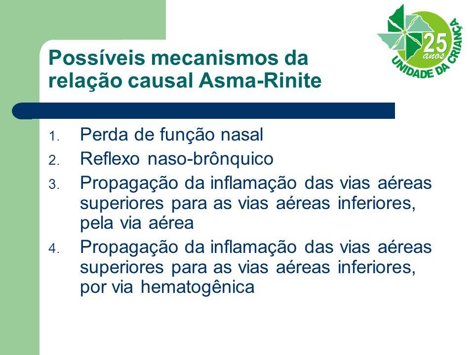 Possíveis mecanismos da relação causal Asma-Rinite 1. Perda de função nasal 2. Reflexo naso-brônquico 3. Propagação da inflamação das vias aéreas supe