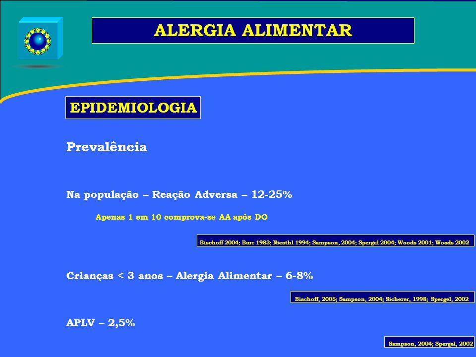 ALERGIA ALIMENTAR Prevalência Na população – Reação Adversa – 12-25% Apenas 1 em 10 comprova-se AA após DO Crianças < 3 anos – Alergia Alimentar – 6-8% APLV – 2,5% EPIDEMIOLOGIA Bischoff, 2005; Sampson, 2004; Sicherer, 1998; Spergel, 2002 Bischoff 2004; Burr 1983; Niesthl 1994; Sampson, 2004; Spergel 2004; Woods 2001; Woods 2002 Sampson, 2004; Spergel, 2002