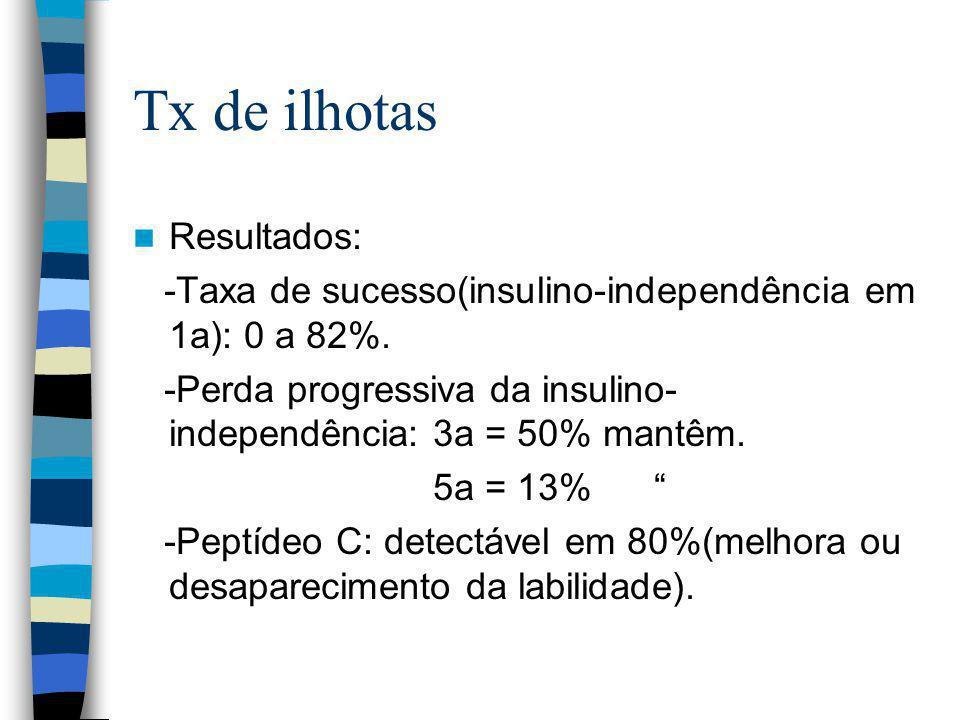 Tx de ilhotas Resultados: -Taxa de sucesso(insulino-independência em 1a): 0 a 82%.