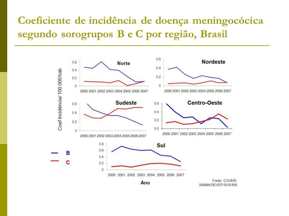 Coeficiente de incidência de doença meningocócica segundo sorogrupos B e C por região, Brasil