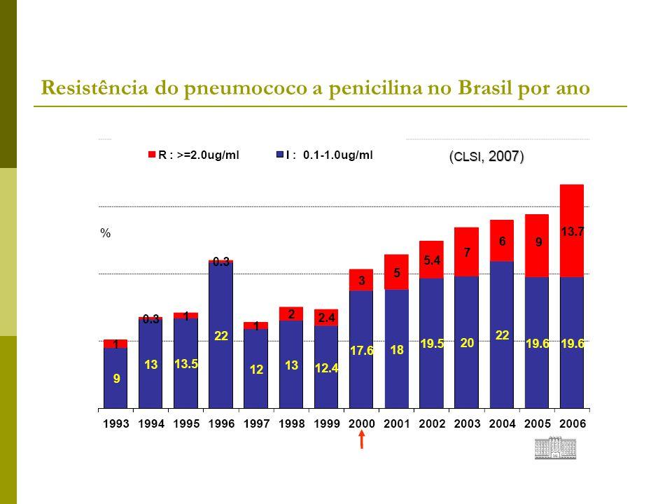 Resistência do pneumococo a penicilina no Brasil por ano