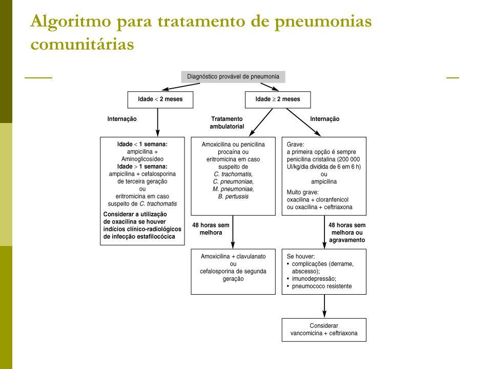 Algoritmo para tratamento de pneumonias comunitárias