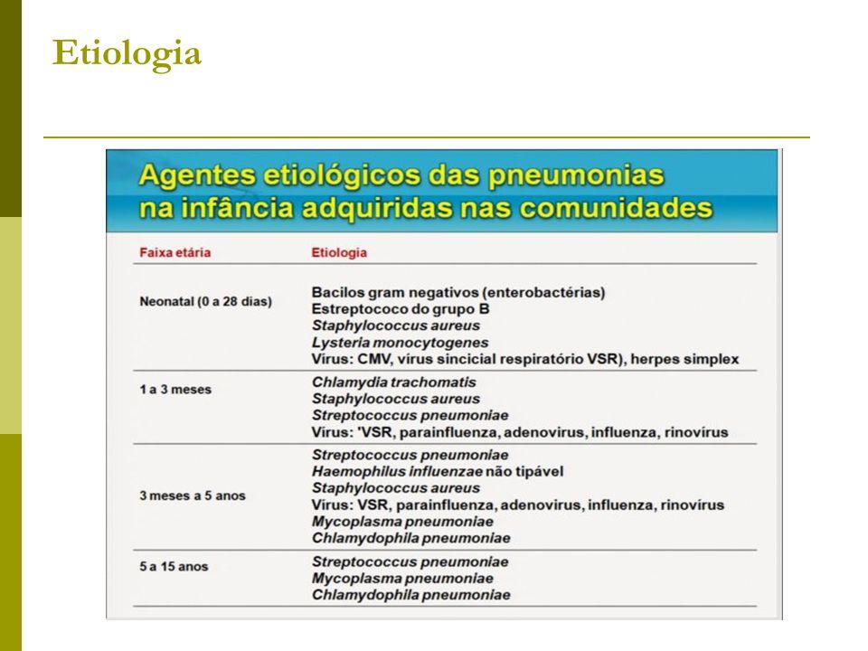 S. Pneumoniae: Critérios CLSI, Beta - lactamicos