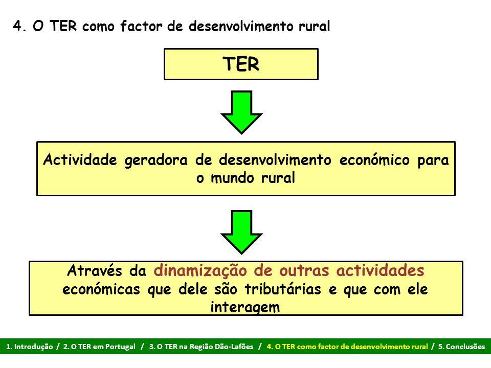 4. O TER como factor de desenvolvimento rural TER Actividade geradora de desenvolvimento económico para o mundo rural Através da dinamização de outras