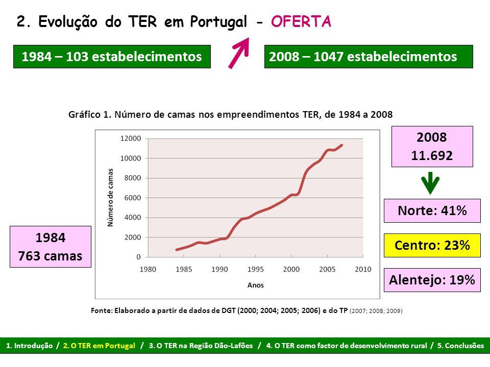 2. Evolução do TER em Portugal - OFERTA Gráfico 1. Número de camas nos empreendimentos TER, de 1984 a 2008 Fonte: Elaborado a partir de dados de DGT (