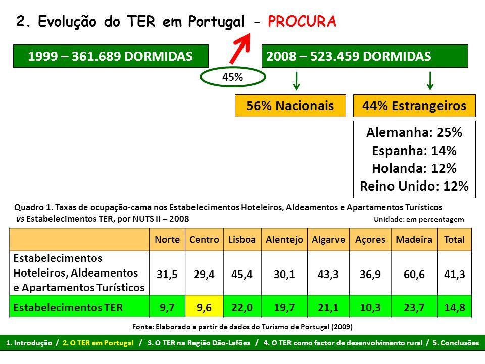 2. Evolução do TER em Portugal - PROCURA 1999 – 361.689 DORMIDAS2008 – 523.459 DORMIDAS 56% Nacionais 45% 44% Estrangeiros Alemanha: 25% Espanha: 14%