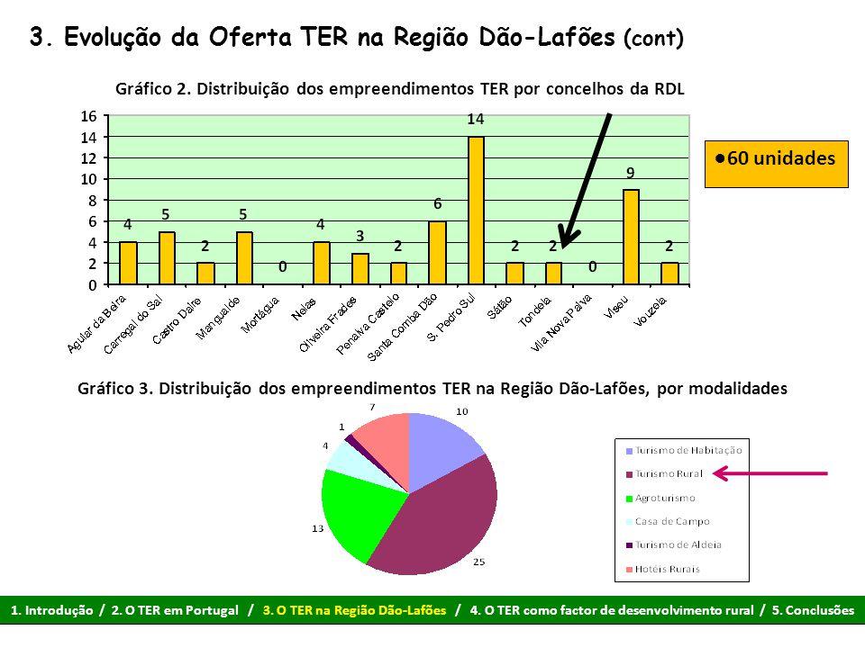 3. Evolução da Oferta TER na Região Dão-Lafões (cont) ●60 unidades Gráfico 2. Distribuição dos empreendimentos TER por concelhos da RDL Gráfico 3. Dis
