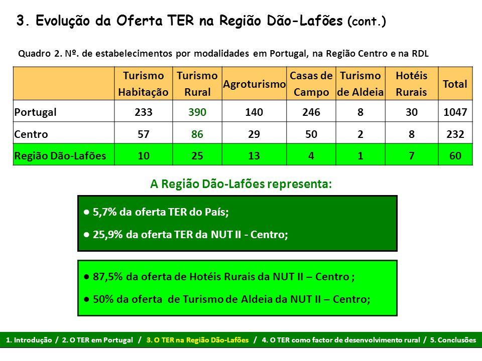 3. Evolução da Oferta TER na Região Dão-Lafões (cont.) Quadro 2. Nº. de estabelecimentos por modalidades em Portugal, na Região Centro e na RDL Turism