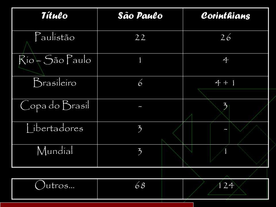 TítuloSão PauloCorinthians Paulistão2226 Rio – São Paulo14 Brasileiro64 + 1 Copa do Brasil-3 Libertadores3- Mundial31 Outros...68124