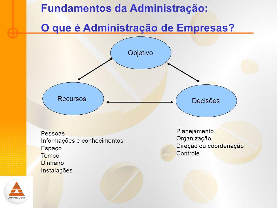 Objetivo Recursos Decisões Pessoas Informações e conhecimentos Espaço Tempo Dinheiro Instalações Planejamento Organização Direção ou coordenação Controle Fundamentos da Administração: O que é Administração de Empresas?