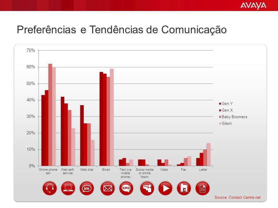 © 2013 Avaya Inc.All rights reserved. 28 Qual o Tamanho do Big Data 2.75 ZETABYTES.