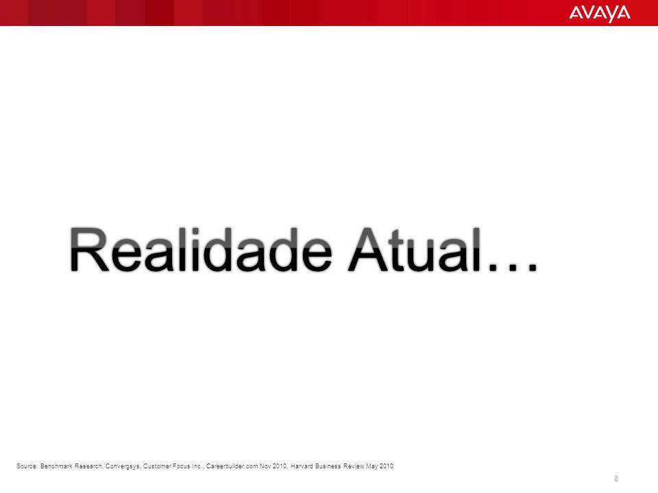 © 2013 Avaya Inc.All rights reserved. 29 O Que Vem Depois.