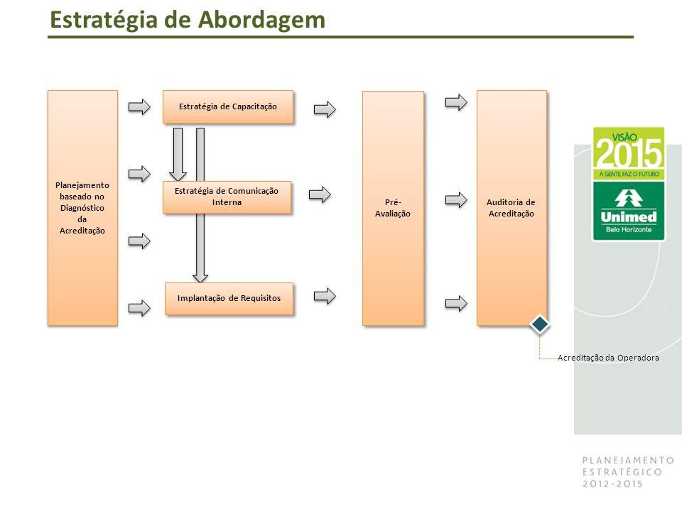 Pré- Avaliação Planejamento baseado no Diagnóstico da Acreditação Estratégia de Capacitação Acreditação da Operadora Estratégia de Comunicação Interna Implantação de Requisitos Auditoria de Acreditação Estratégia de Abordagem