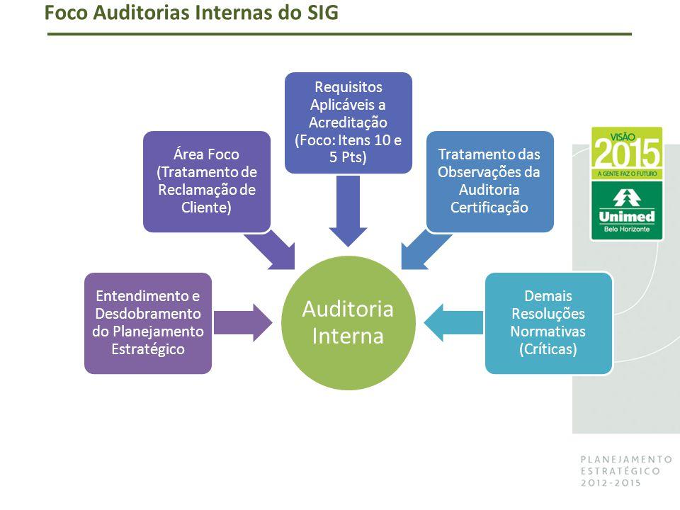 Foco Auditorias Internas do SIG Auditoria Interna Entendimento e Desdobramento do Planejamento Estratégico Área Foco (Tratamento de Reclamação de Cliente) Requisitos Aplicáveis a Acreditação (Foco: Itens 10 e 5 Pts) Tratamento das Observações da Auditoria Certificação Demais Resoluções Normativas (Críticas)