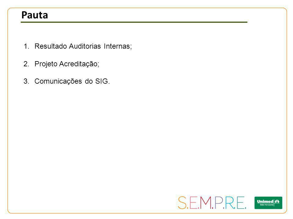 Pauta 1.Resultado Auditorias Internas; 2.Projeto Acreditação; 3.Comunicações do SIG.