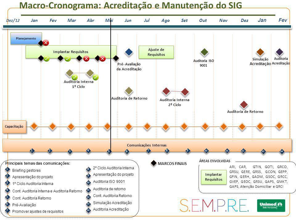 Planejamento Dez/12 JanFevMarAbrMaiJunJulAgoSetOutNov Capacitação Comunicações Internas Implantar Requisitos 1 1 2 2 3 3 4 4 5 5 7 7 8 8 9 9 Auditoria ISO 9001 10 11 12 Macro-Cronograma: Acreditação e Manutenção do SIG Implantar Requisitos ARI, CAR, GTIN, GOTI, GRCO, GRSU, GERE, GRSS, GCON, GEPP, GFIN, GERH, GADM, GSOC, GRCC, GVEP, GEOC, GRSU, GAPS, GMKT, GAPS, Atenção Domiciliar e GRCI ÁREAS ENVOLVIDAS Pré- Avaliação da Acreditação MARCOS FINAIS Auditoria Acreditação Auditoria Interna 1º Ciclo Auditoria Interna 2º Ciclo Auditoria de Retorno Dez JanFev Ajuste de Requisitos Simulação Acreditação 13 14 6 6 1 1 Principais temas das comunicações: Briefing gestores 2 2 Apresentação do projeto 3 3 1º Ciclo Auditoria Interna 4 4 Cont.
