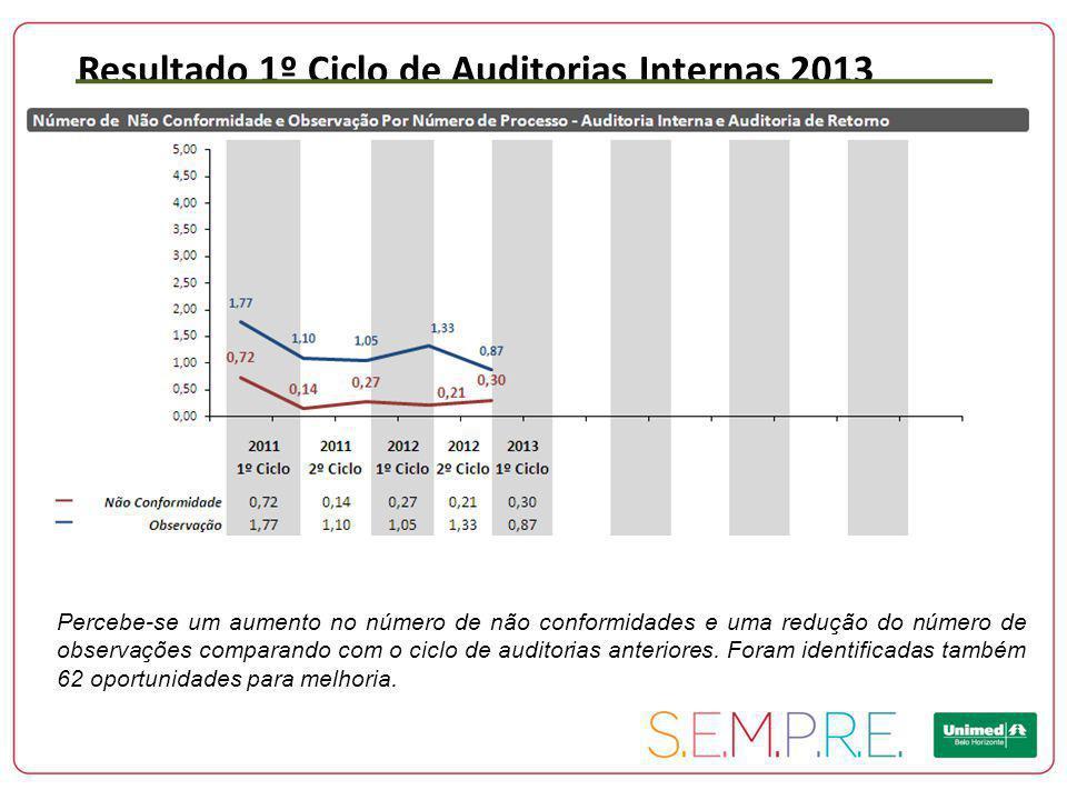 Resultado 1º Ciclo de Auditorias Internas 2013 Percebe-se um aumento no número de não conformidades e uma redução do número de observações comparando com o ciclo de auditorias anteriores.