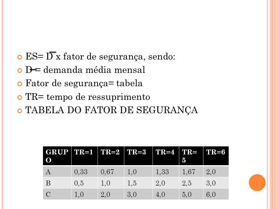 ES= D x fator de segurança, sendo: D = demanda média mensal Fator de segurança= tabela TR= tempo de ressuprimento TABELA DO FATOR DE SEGURANÇA GRUP O