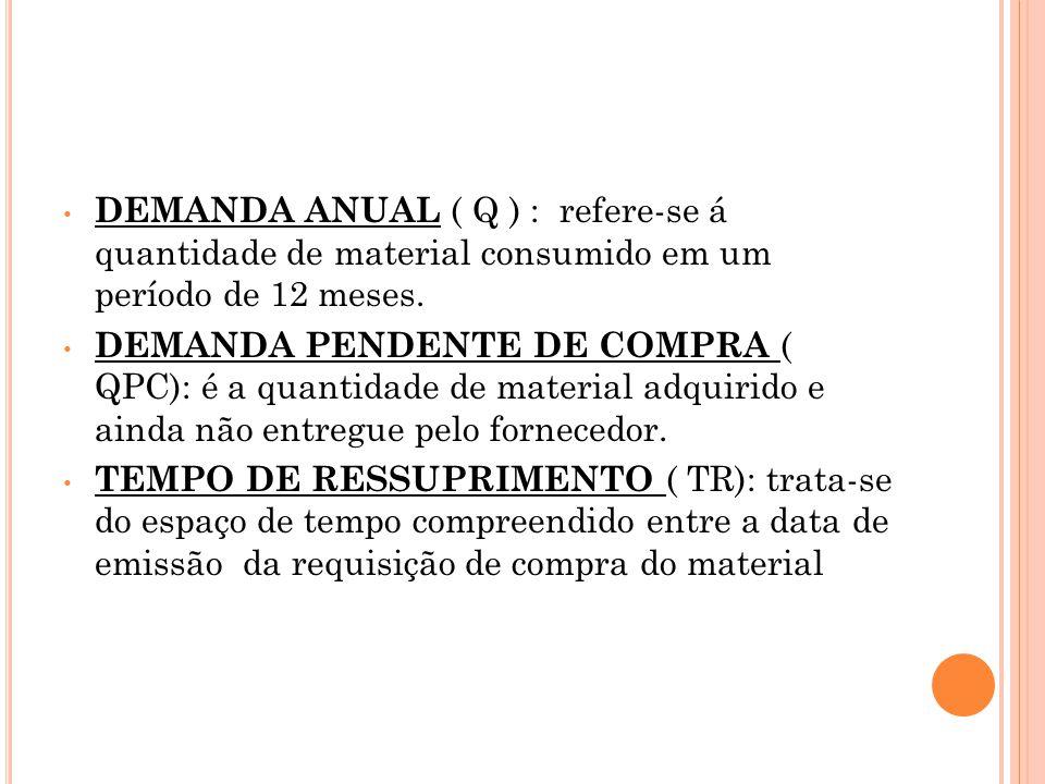 DEMANDA ANUAL ( Q ) : refere-se á quantidade de material consumido em um período de 12 meses. DEMANDA PENDENTE DE COMPRA ( QPC): é a quantidade de mat
