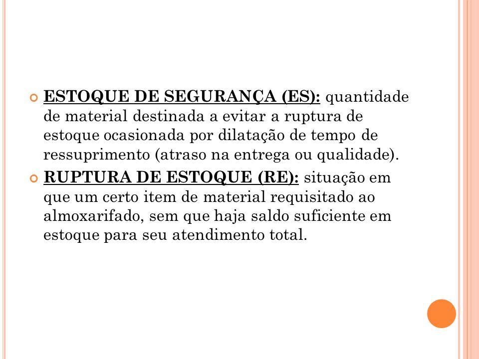 ESTOQUE DE SEGURANÇA (ES): quantidade de material destinada a evitar a ruptura de estoque ocasionada por dilatação de tempo de ressuprimento (atraso n