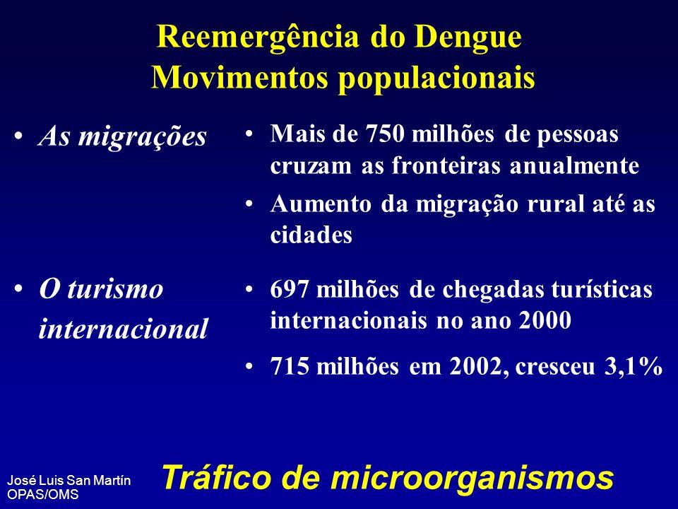 Reemergência do Dengue Movimentos populacionais As migrações O turismo internacional Mais de 750 milhões de pessoas cruzam as fronteiras anualmente Au