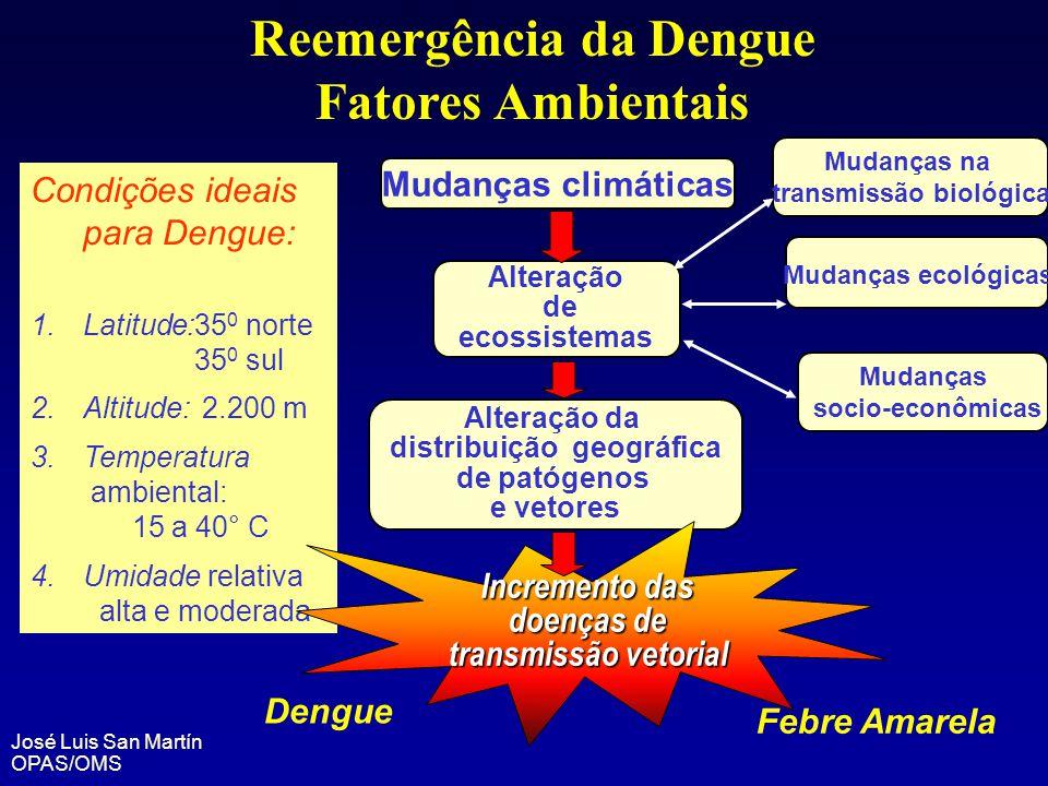Alteração da distribuição geográfica de patógenos e vetores Condições ideais para Dengue: 1.Latitude:35 0 norte 35 0 sul 2.Altitude: 2.200 m 3.Tempera