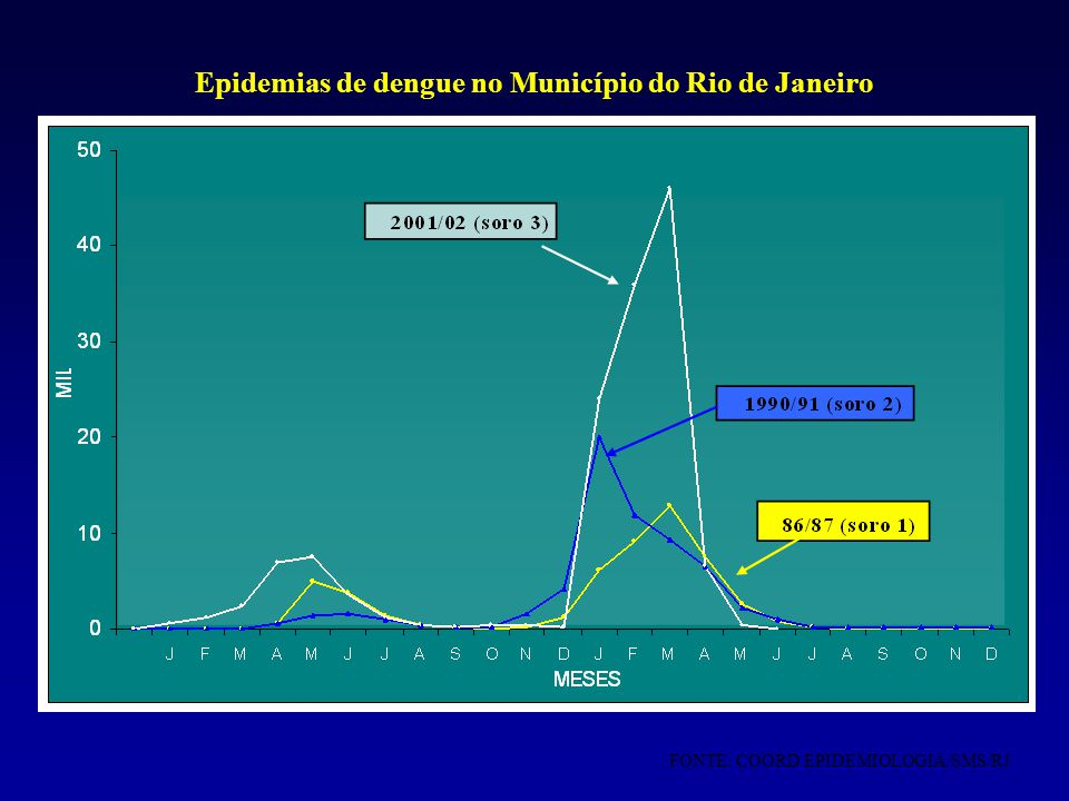 Epidemias de dengue no Município do Rio de Janeiro FONTE: COORD EPIDEMIOLOGIA/SMS/RJ