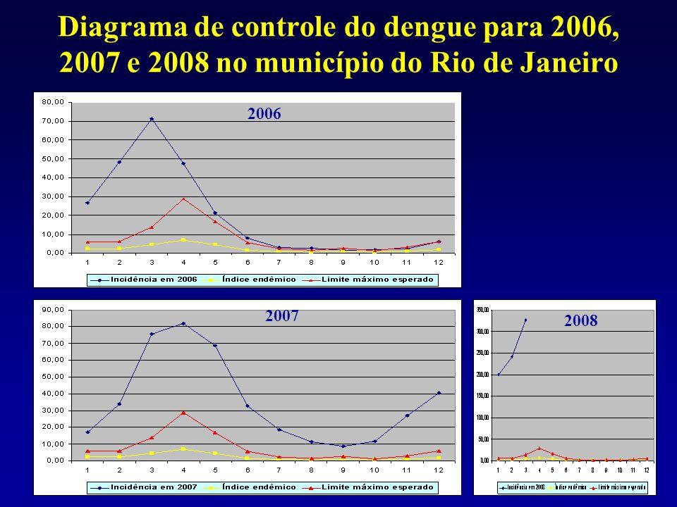 Diagrama de controle do dengue para 2006, 2007 e 2008 no município do Rio de Janeiro 2006 2007 2008