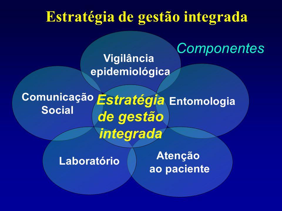Estratégia de gestão integrada Comunicação Social Vigilância epidemiológica Entomologia Atenção ao paciente Laboratório Estratégia de gestão integrada