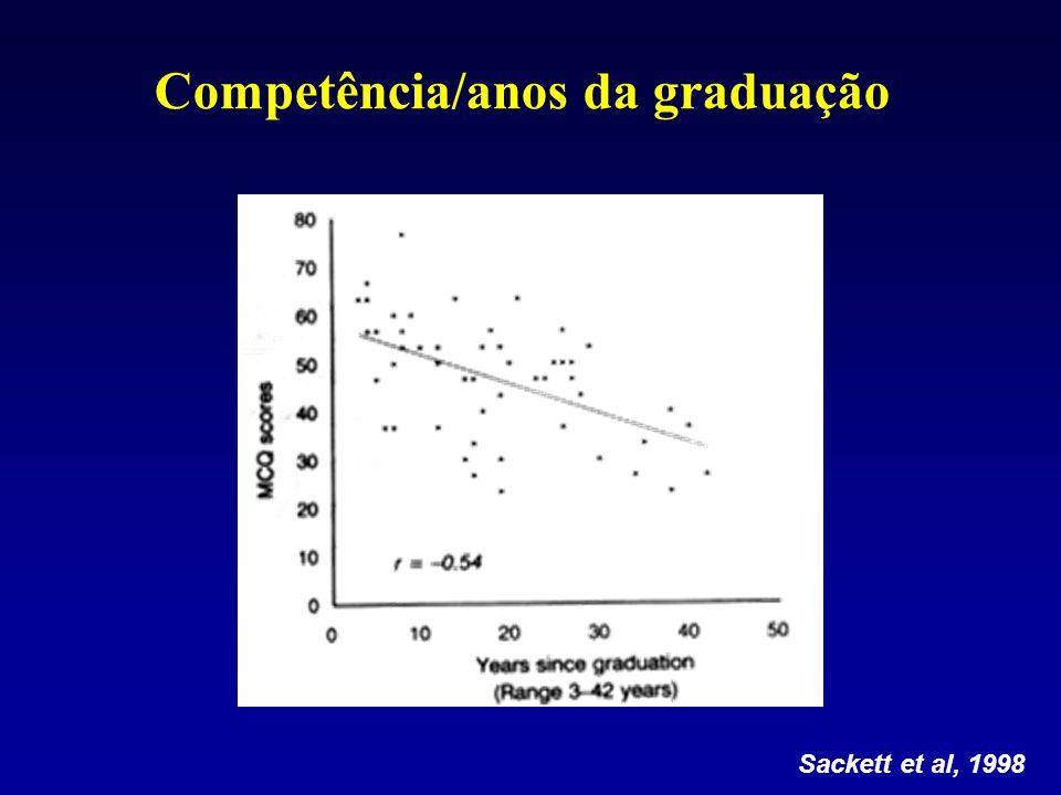 Competência/anos da graduação Sackett et al, 1998