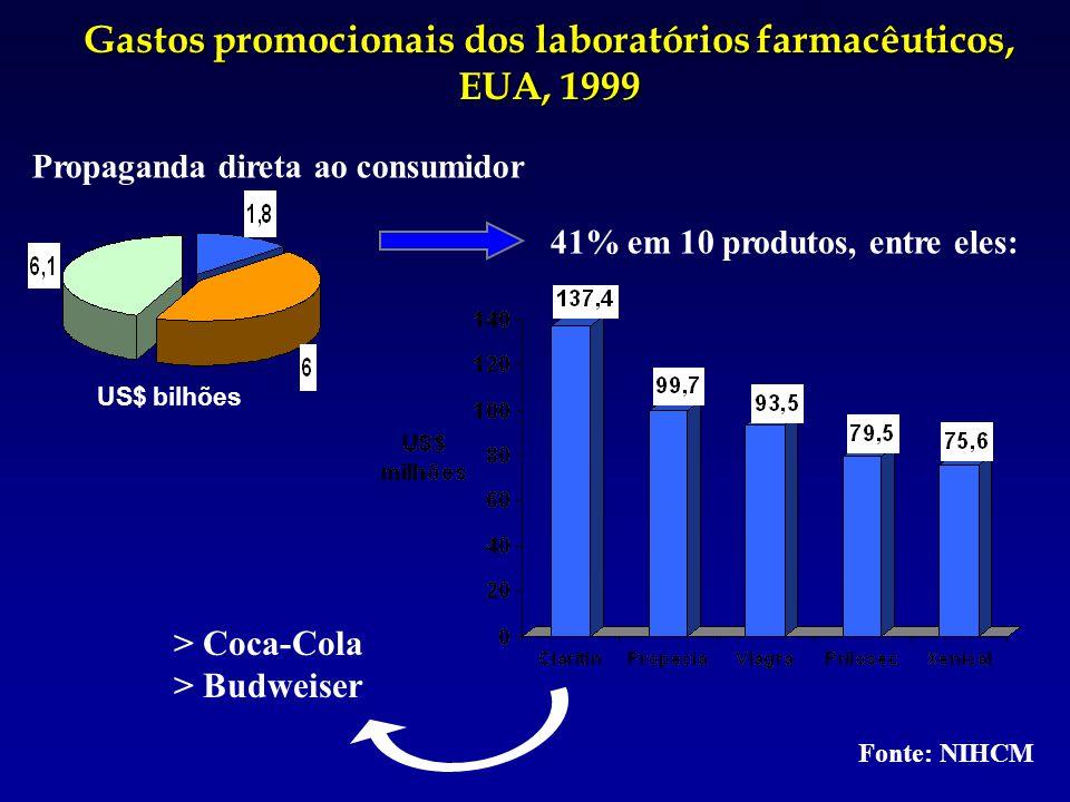 41% em 10 produtos, entre eles: > Coca-Cola > Budweiser Gastos promocionais dos laboratórios farmacêuticos, EUA, 1999 Propaganda direta ao consumidor