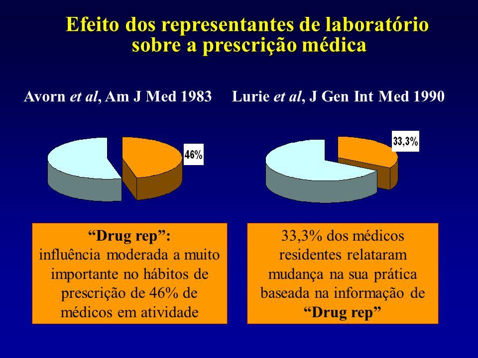 """Avorn et al, Am J Med 1983 """"Drug rep"""": influência moderada a muito importante no hábitos de prescrição de 46% de médicos em atividade Lurie et al, J G"""