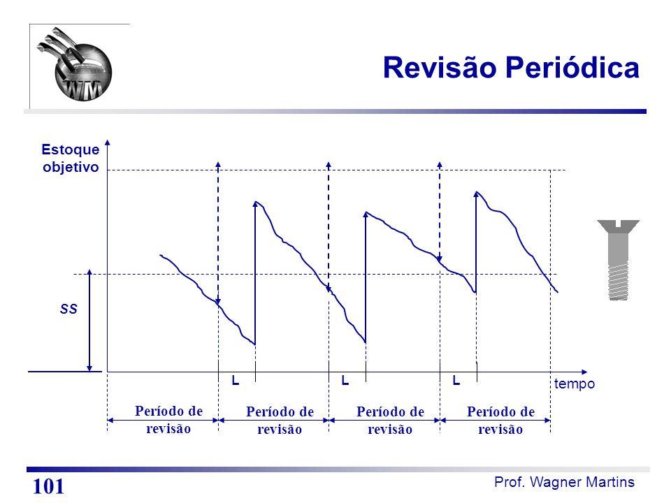 Prof. Wagner Martins tempo LLL Estoque objetivo Período de revisão Período de revisão Período de revisão Período de revisão SS Revisão Periódica 101