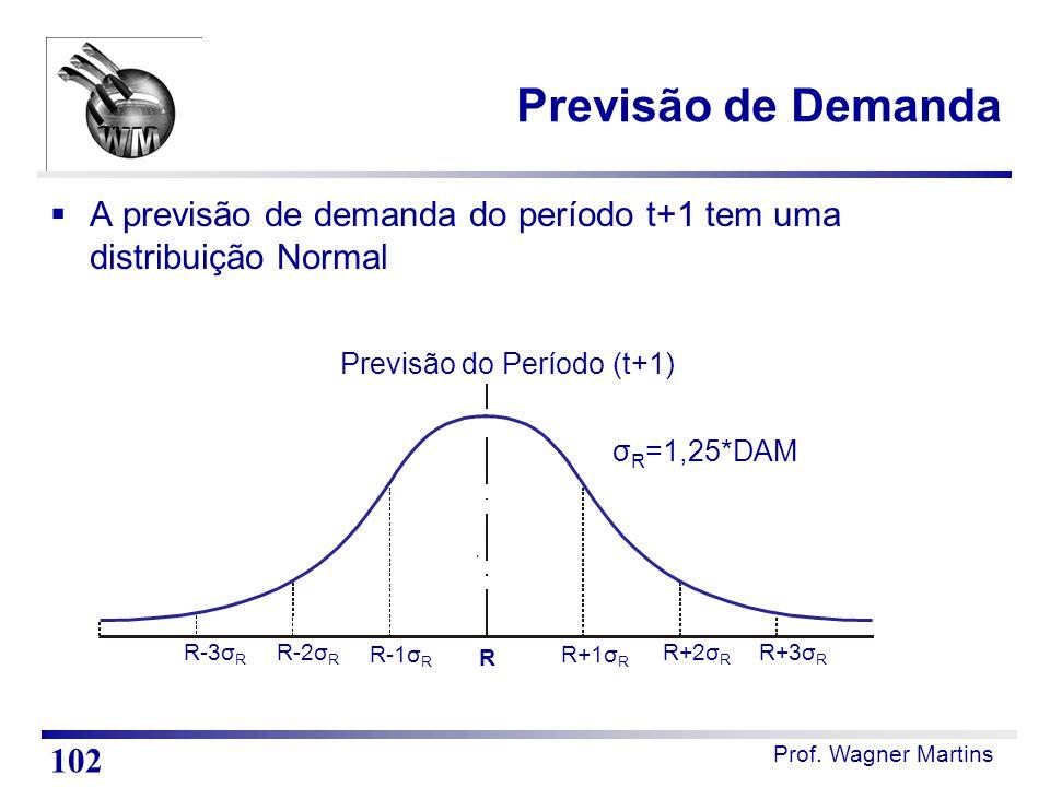 Prof. Wagner Martins  A previsão de demanda do período t+1 tem uma distribuição Normal R-3σ R R+3σ R R-2σ R R+2σ R R-1σ R R+1σ R R σ R =1,25*DAM Prev
