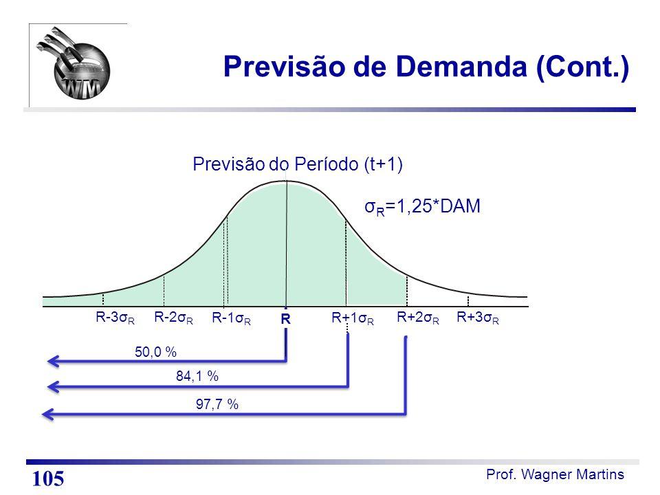 Prof. Wagner Martins Previsão do Período (t+1) R-3σ R R+3σ R R-2σ R R+2σ R R-1σ R R+1σ R σ R =1,25*DAM 50,0 % 84,1 % R Previsão de Demanda (Cont.) 97,