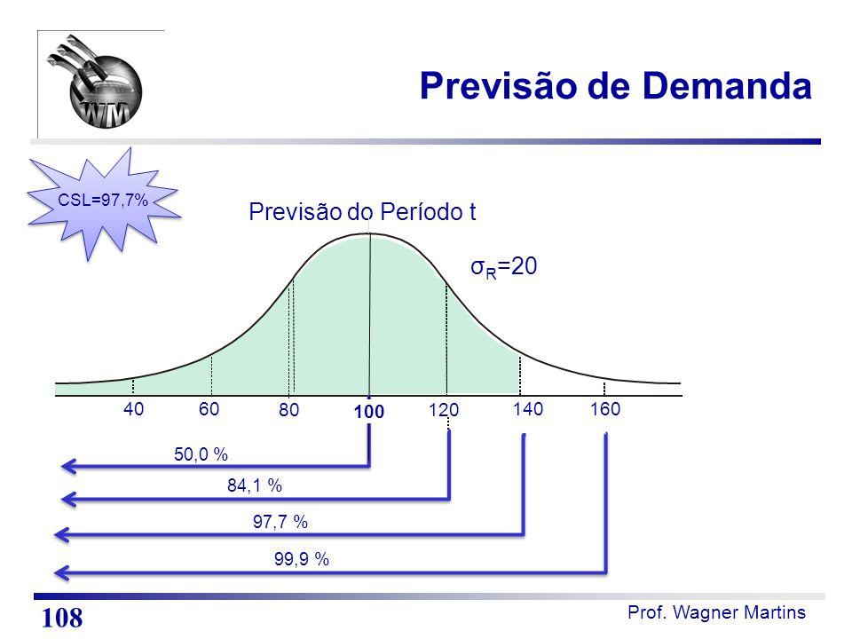 Prof. Wagner Martins CSL=97,7% Previsão do Período t 40160 60 140 80120 σ R =20 50,0 % 84,1 % 100 97,7 % 99,9 % Previsão de Demanda 108