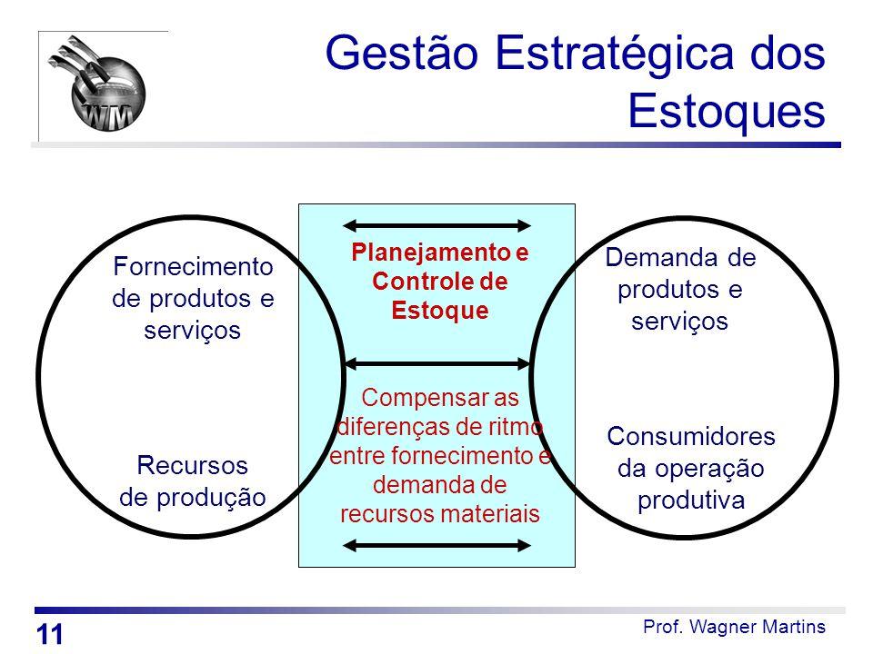 Prof. Wagner Martins Gestão Estratégica dos Estoques Planejamento e Controle de Estoque Demanda de produtos e serviços Consumidores da operação produt