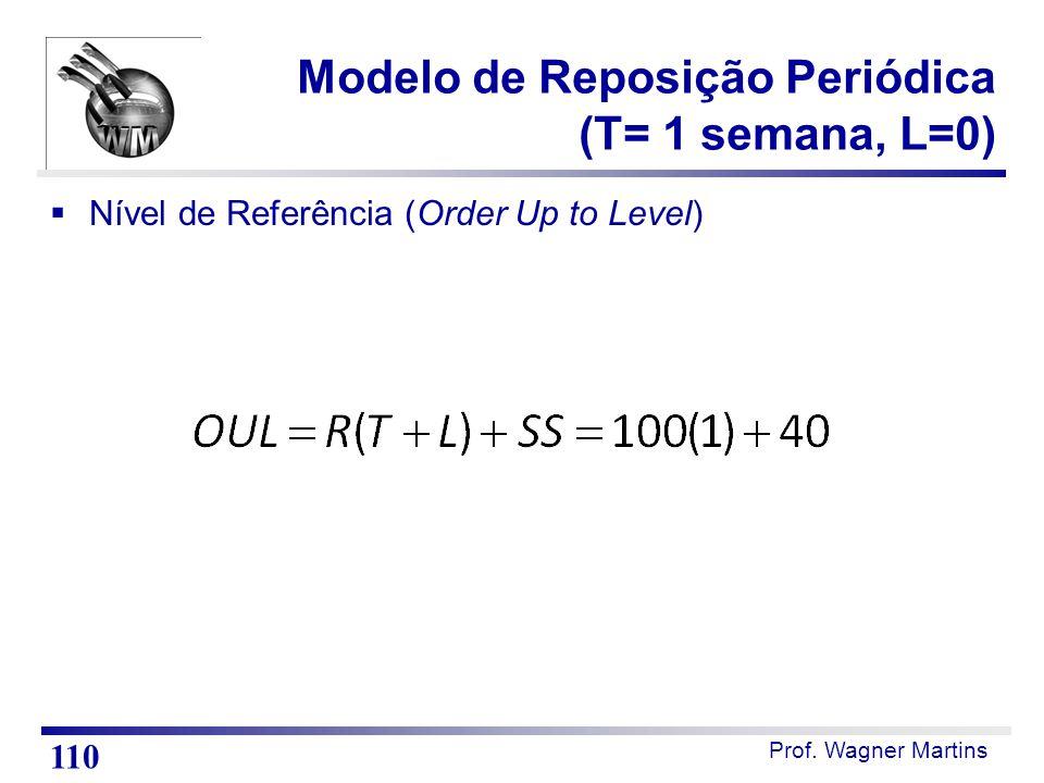 Prof. Wagner Martins  Nível de Referência (Order Up to Level) Modelo de Reposição Periódica (T= 1 semana, L=0) 110