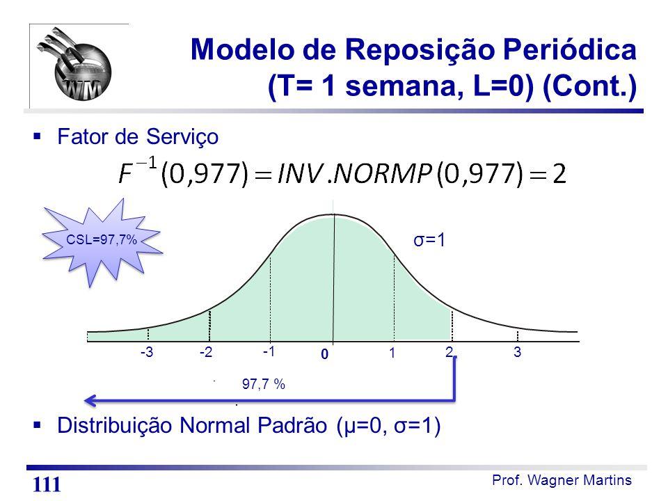 Prof. Wagner Martins  Fator de Serviço  Distribuição Normal Padrão (µ=0, σ=1) Modelo de Reposição Periódica (T= 1 semana, L=0) (Cont.) 111 CSL=97,7%