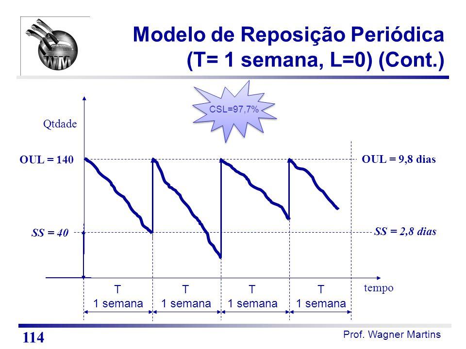 Prof. Wagner Martins tempo T 1 semana OUL = 140 Qtdade SS = 40 OUL = 9,8 dias SS = 2,8 dias Modelo de Reposição Periódica (T= 1 semana, L=0) (Cont.) 1