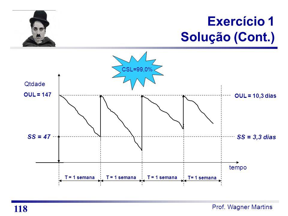 Prof. Wagner Martins tempo T = 1 semana OUL = 147 Qtdade SS = 47 CSL=99,0% OUL = 10,3 dias SS = 3,3 dias Exercício 1 Solução (Cont.) 118