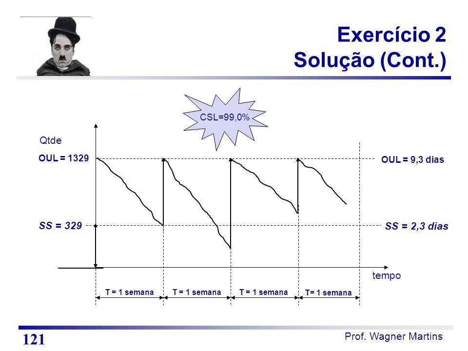 Prof. Wagner Martins tempo T = 1 semana OUL = 1329 Qtde SS = 329 CSL=99,0% OUL = 9,3 dias SS = 2,3 dias Exercício 2 Solução (Cont.) 121