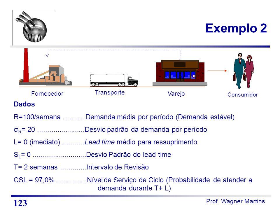 Prof. Wagner Martins Exemplo 2 123 Consumidor Transporte FornecedorVarejo Dados R=100/semana...........Demanda média por período (Demanda estável) σ R