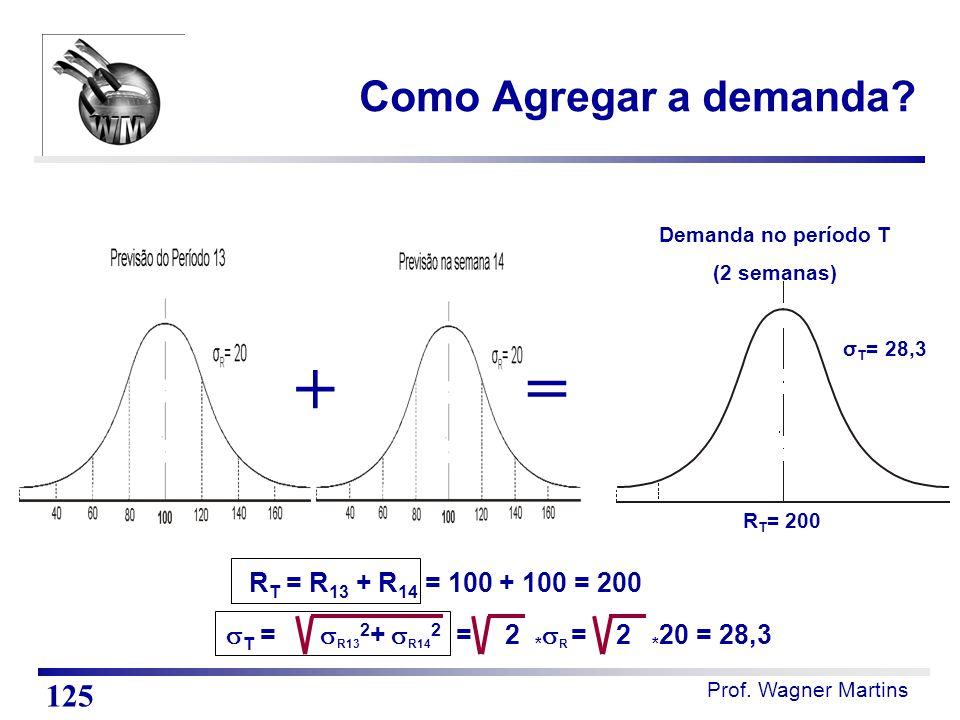 Prof. Wagner Martins Como Agregar a demanda? 125 R T = 200 σ T = 28,3 Demanda no período T (2 semanas) R T = R 13 + R 14 = 100 + 100 = 200  T =  R13