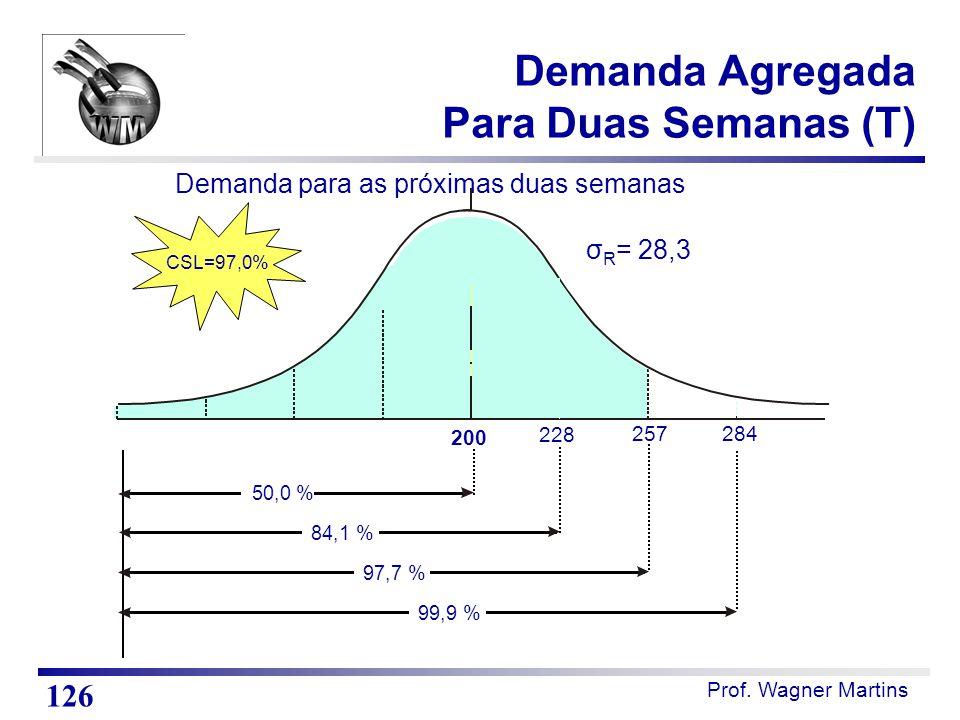 Prof. Wagner Martins Demanda Agregada Para Duas Semanas (T) 126 Demanda para as próximas duas semanas σ R = 28,3 284 257 228 200 50,0 % 84,1 % 97,7 %