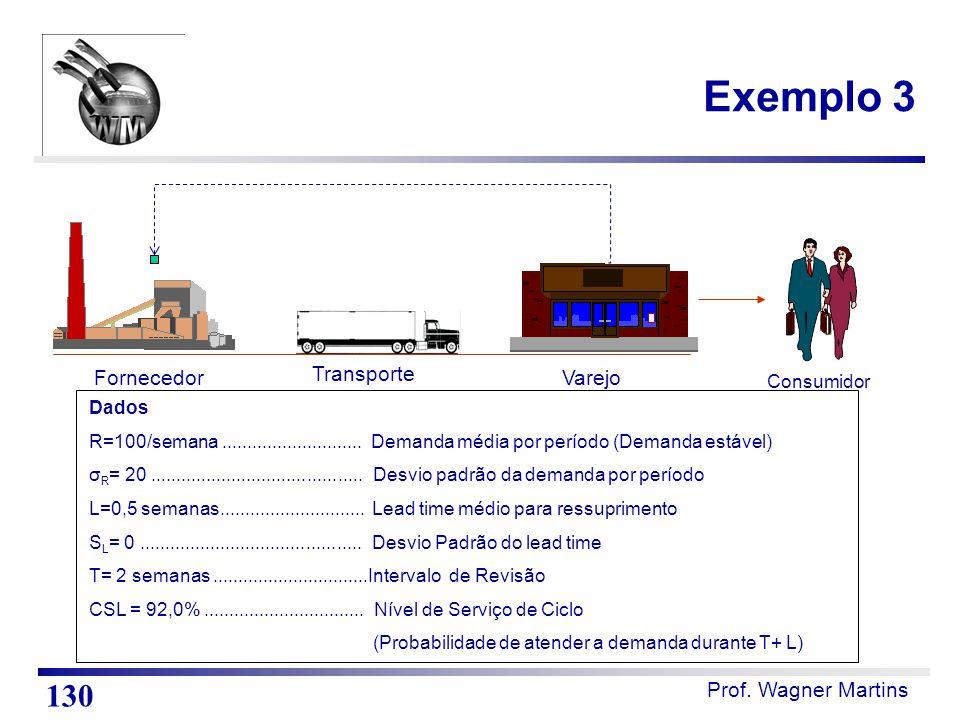 Prof. Wagner Martins Exemplo 3 130 Consumidor Transporte FornecedorVarejo Dados R=100/semana............................ Demanda média por período (De