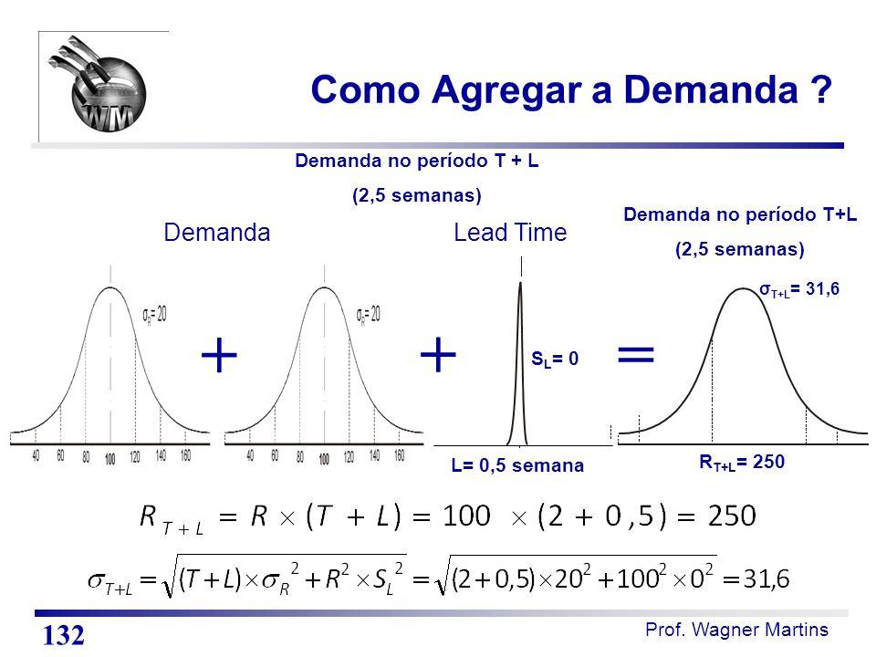 Prof. Wagner Martins Como Agregar a Demanda ? 132 Demanda no período T+L (2,5 semanas) Demanda no período T + L (2,5 semanas) R T+L = 250 σ T+L = 31,6
