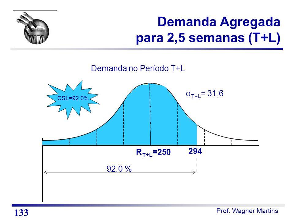 Prof. Wagner Martins Demanda Agregada para 2,5 semanas (T+L) 133 Demanda no Período T+L 92,0 % σ T+L = 31,6 R T+L =250 CSL=92,0% 294