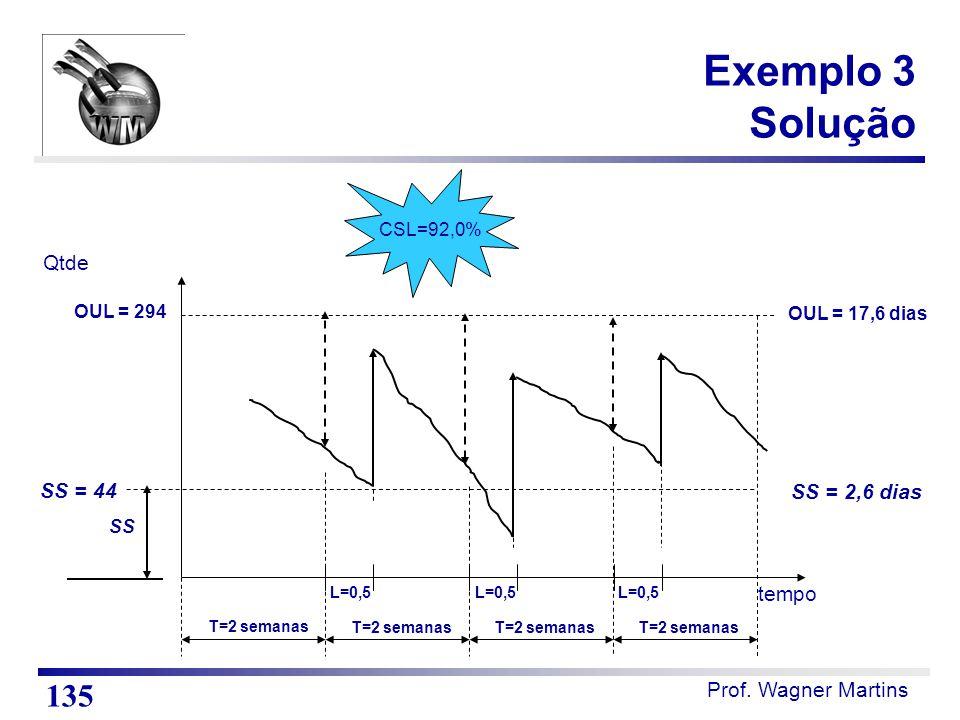 Prof. Wagner Martins OUL = 294 Qtde SS = 44 CSL=92,0% OUL = 17,6 dias SS = 2,6 dias tempo L=0,5 T=2 semanas SS T=2 semanas L=0,5 Exemplo 3 Solução 135