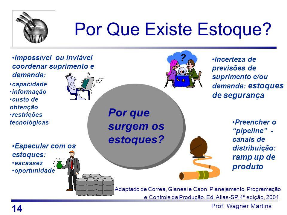 Prof. Wagner Martins Por Que Existe Estoque? Impossível ou inviável coordenar suprimento e demanda: Incerteza de previsões de suprimento e/ou demanda: